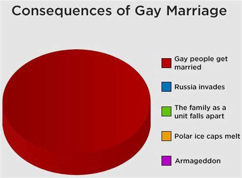 Same sex marriage should be legalised essay